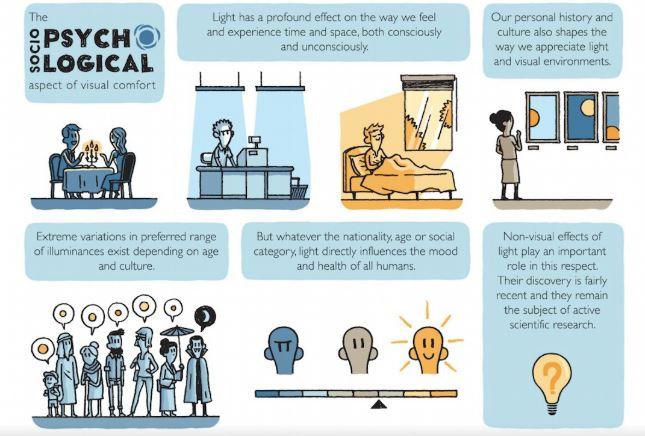 socio psychological aspect of visual comfort