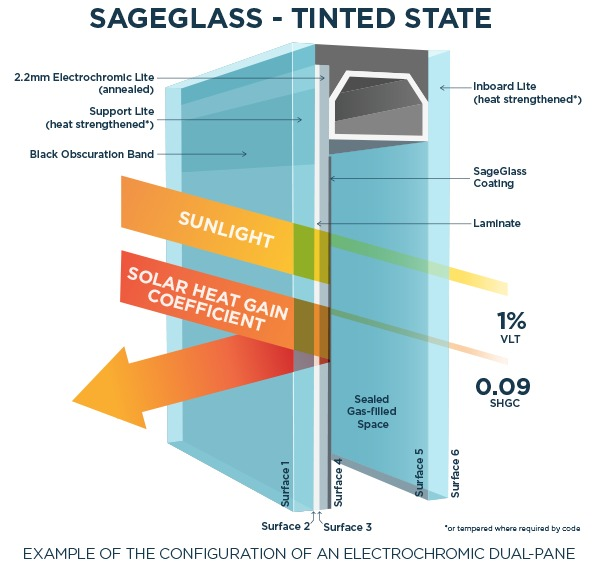 sage glass tinted state diagram